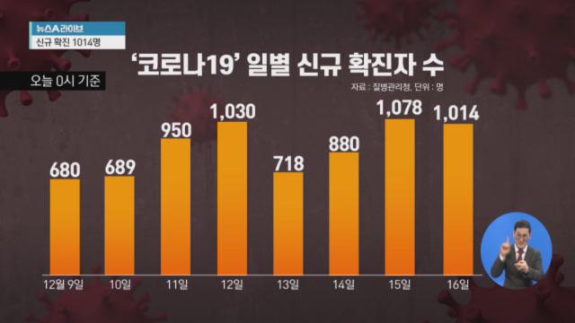 신규 확진 1014명…사망자·위중증 환자 '역대 최다'