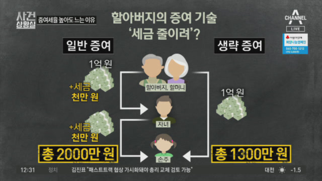 '손주 증여' 5년 새 2배로…증여세율 높아도 느는 이....