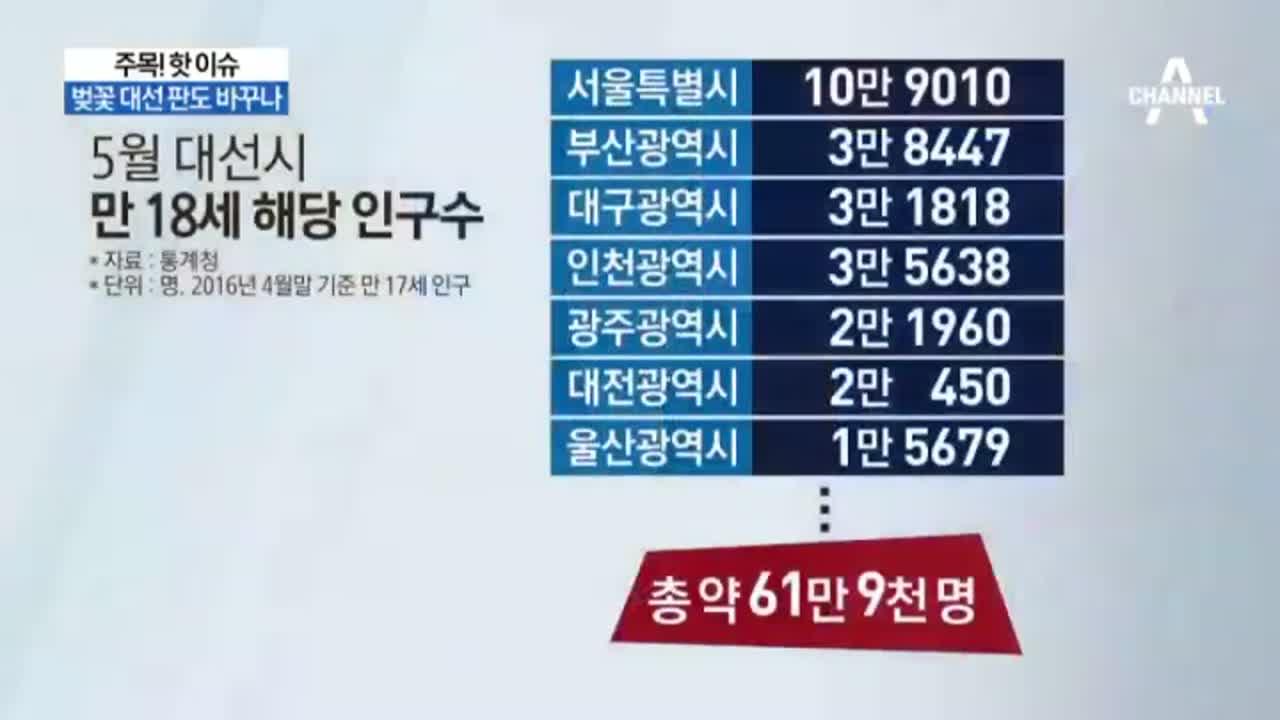 '선거연령 18세' 추진…벚꽃 대선 판도 바꾸나