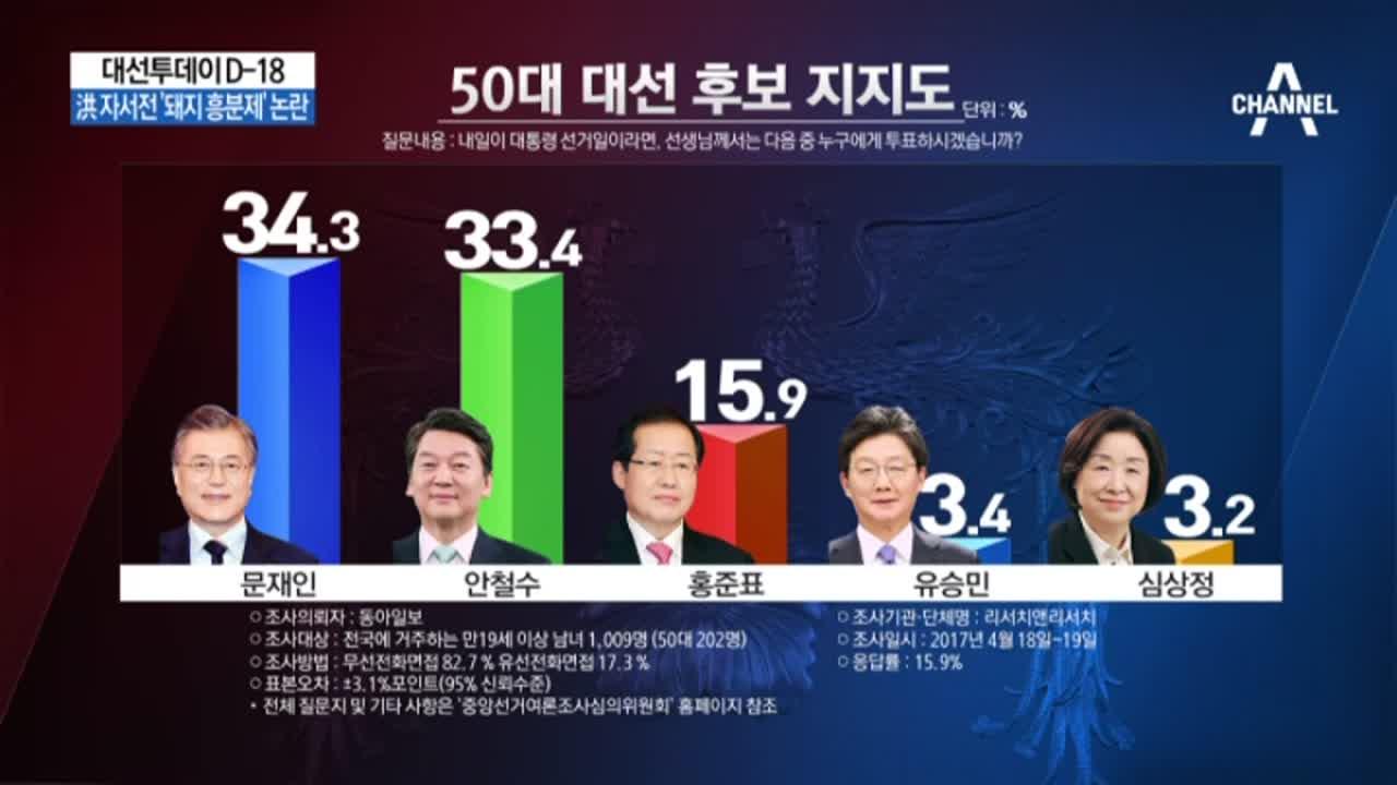 """安, 호남·50대 지지율 흔들…철수산악회 """"문재인 지지...."""
