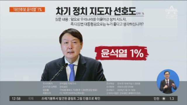 윤석열 1%로 첫 대권후보 반열…조국은 밀려