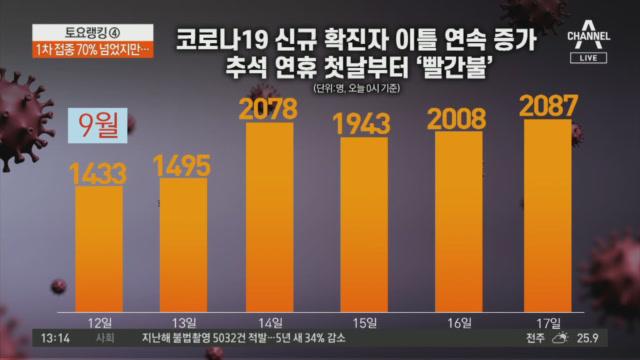 이틀 연속 2천 명대…추석 연휴 첫날부터 '빨간불'