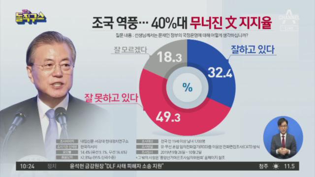 조국 역풍…40%대 무너진 文 지지율