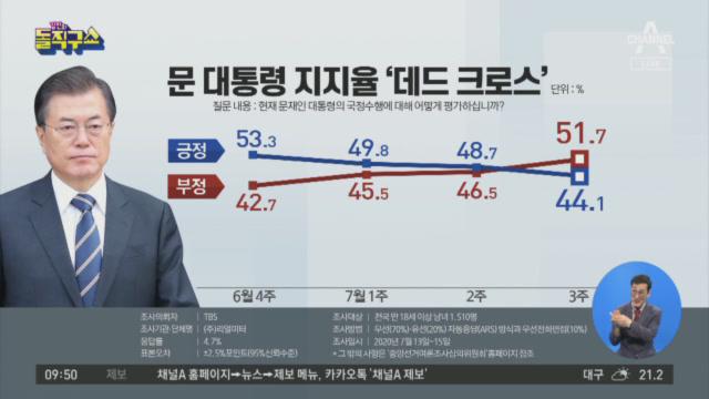 부동산 대책 영향?…문 대통령 지지율 '데드 크로스'
