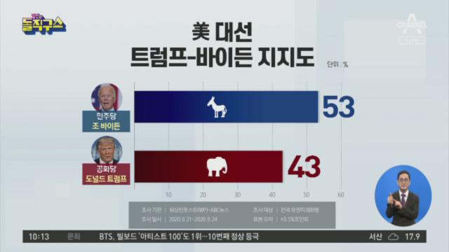 [2020.9.30 방송] 김진의 돌직구쇼 580회