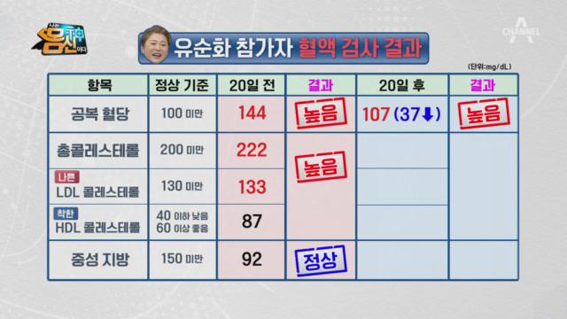 OO걷기 이후 혈액 검사 결과 공개! 참가자들의 뱃살을....